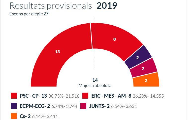Els resultats electorals a Mataró
