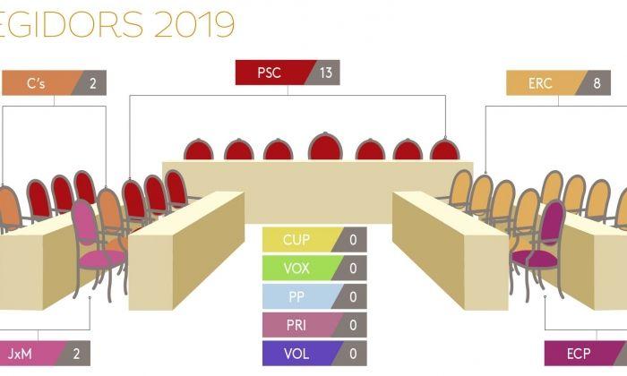 Infografia del Ple municipal que ve.